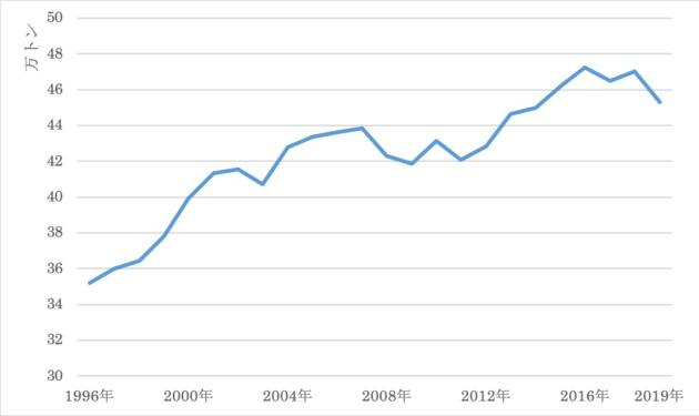 図:日本のコーヒーの国内消費量の推移