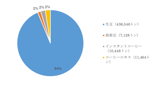 日本のコーヒーの種類別輸入量(2019年)