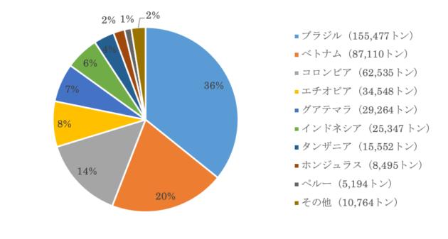 日本のコーヒー生豆の輸入国(2019年)